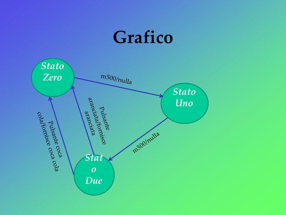 Grafico Stato Zero Stato Uno Stato Due m500/nulla