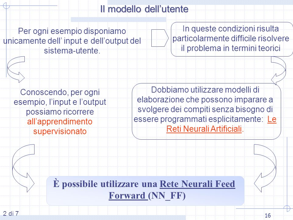 È possibile utilizzare una Rete Neurali Feed Forward (NN_FF)