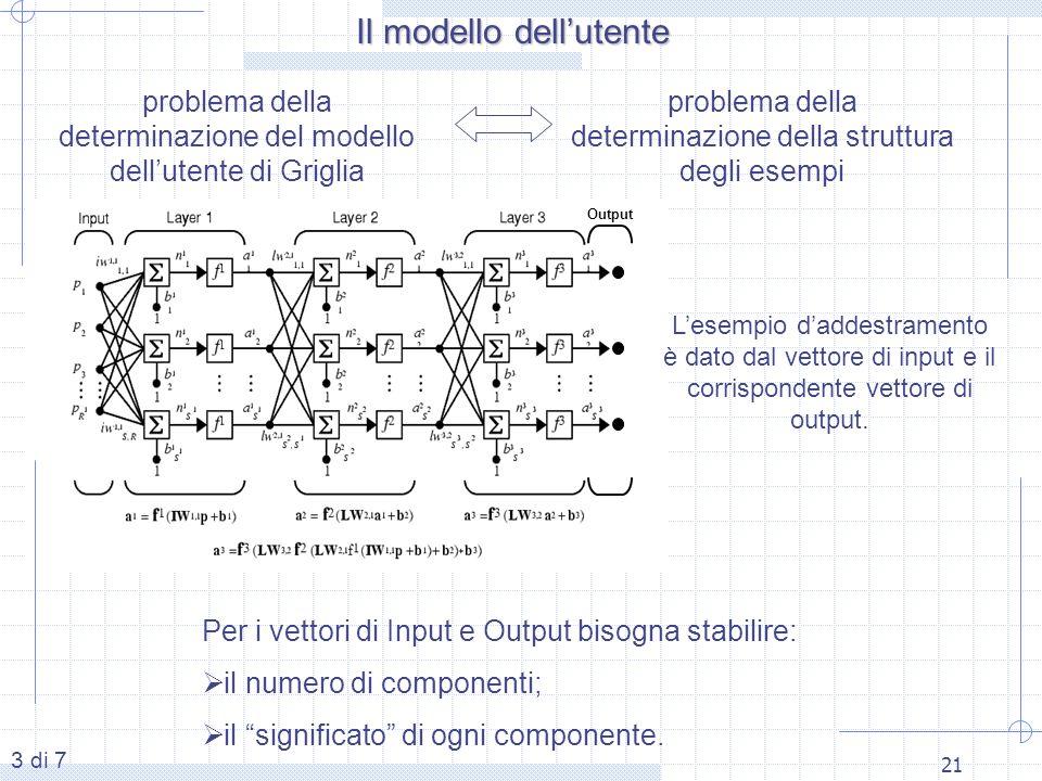 Il modello dell'utente