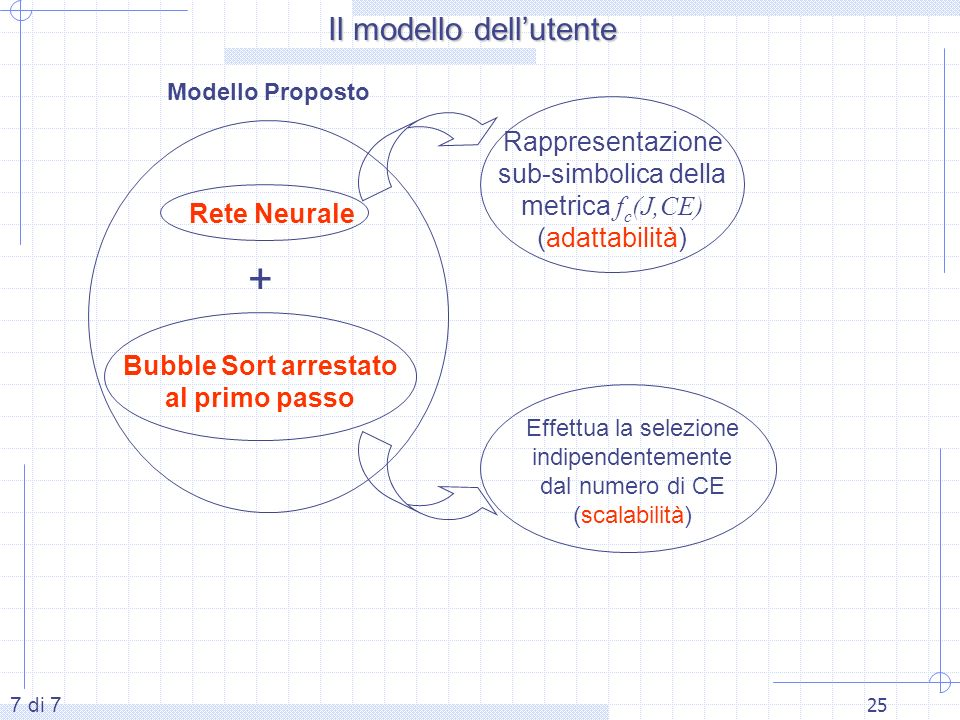 Bubble Sort arrestato al primo passo