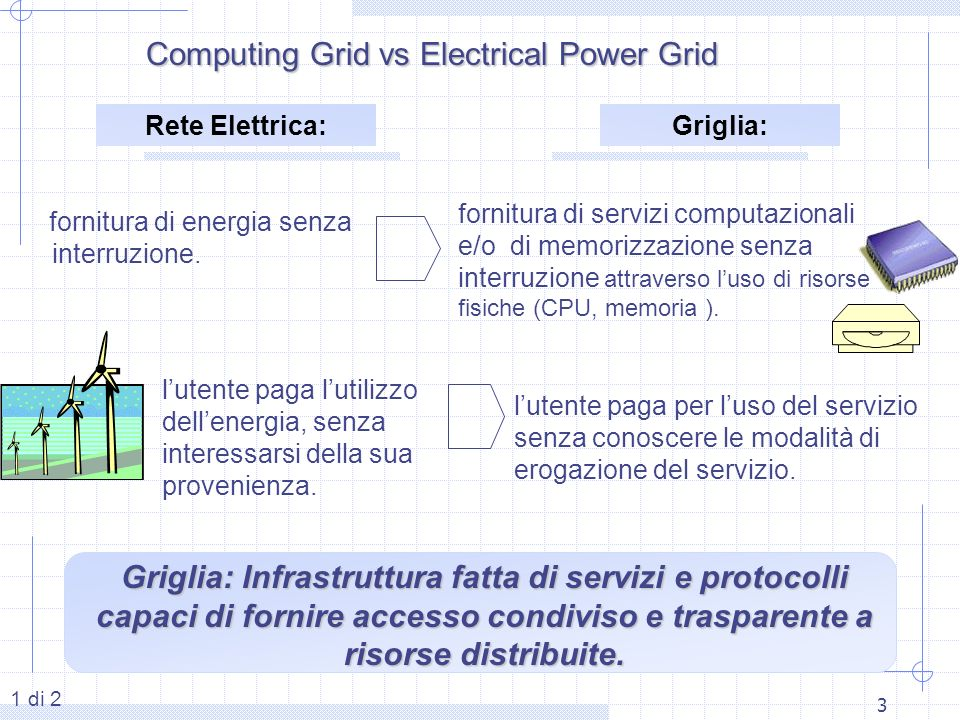 Computing Grid vs Electrical Power Grid
