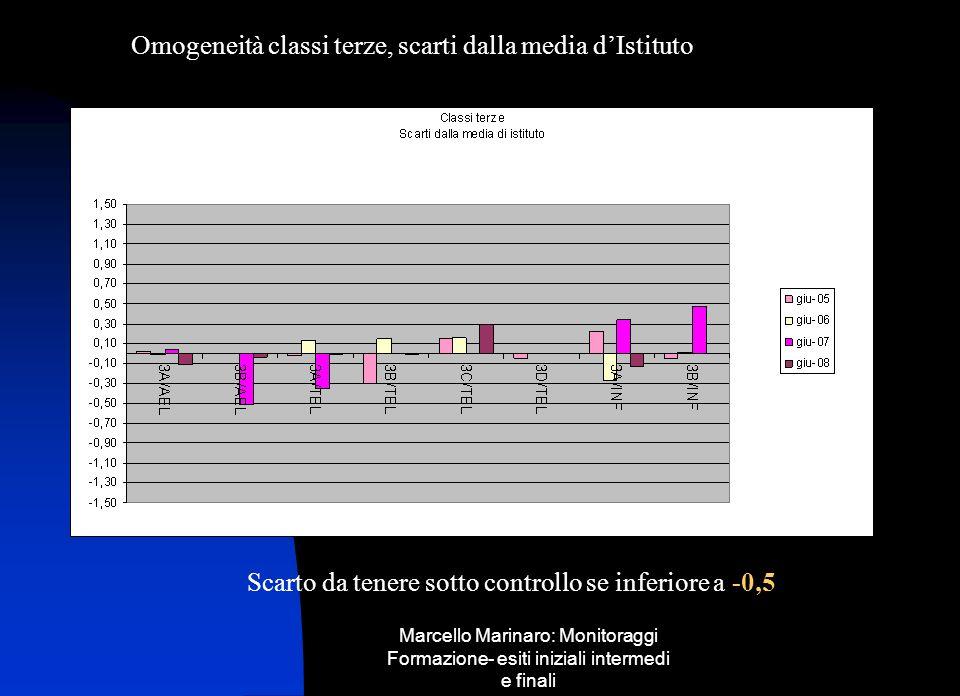 Omogeneità classi terze, scarti dalla media d'Istituto