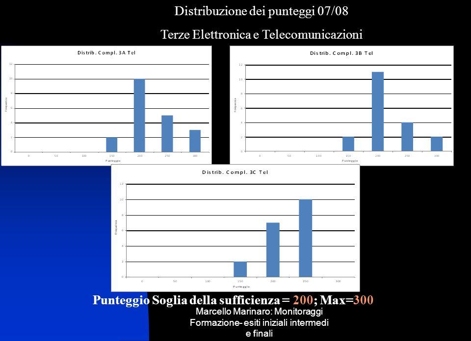 Punteggio Soglia della sufficienza = 200; Max=300