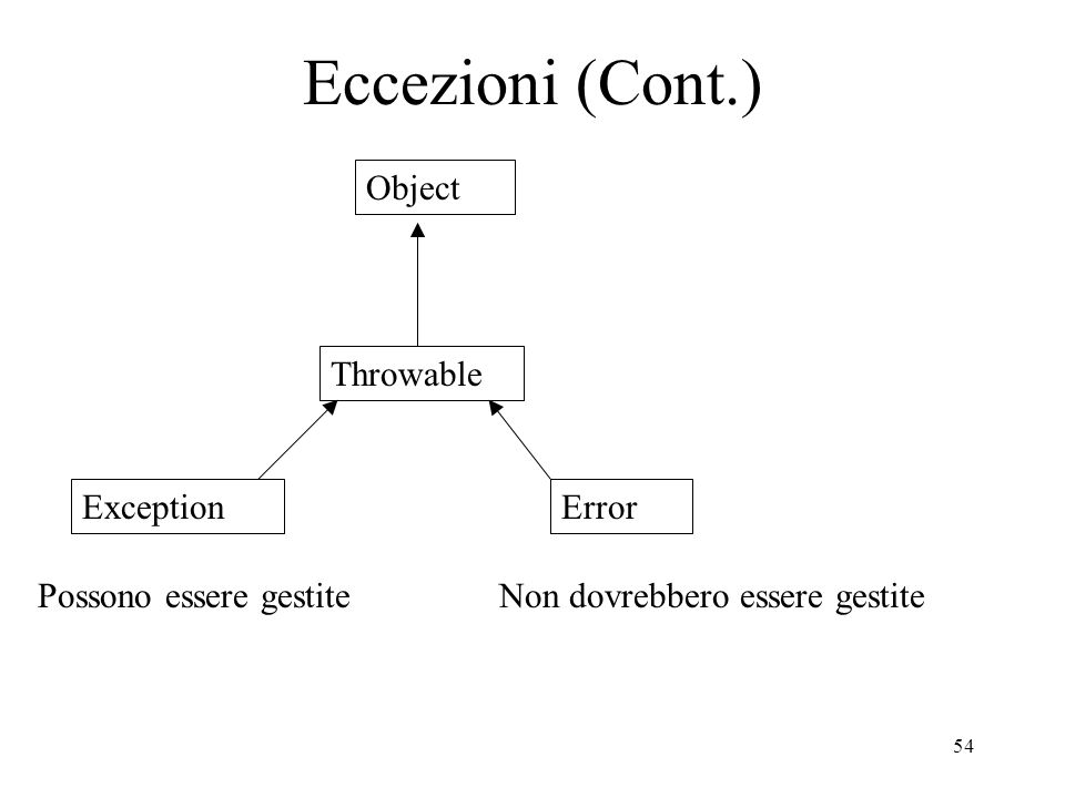 Eccezioni (Cont.) Object Throwable Exception Error