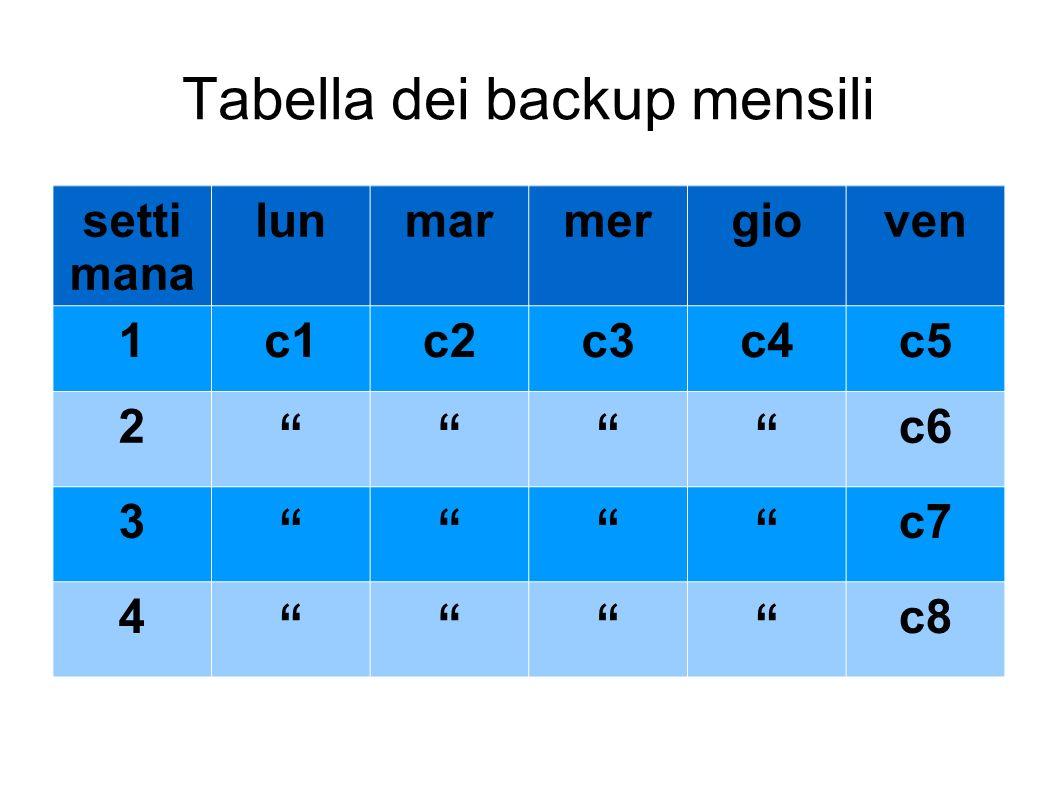 Tabella dei backup mensili