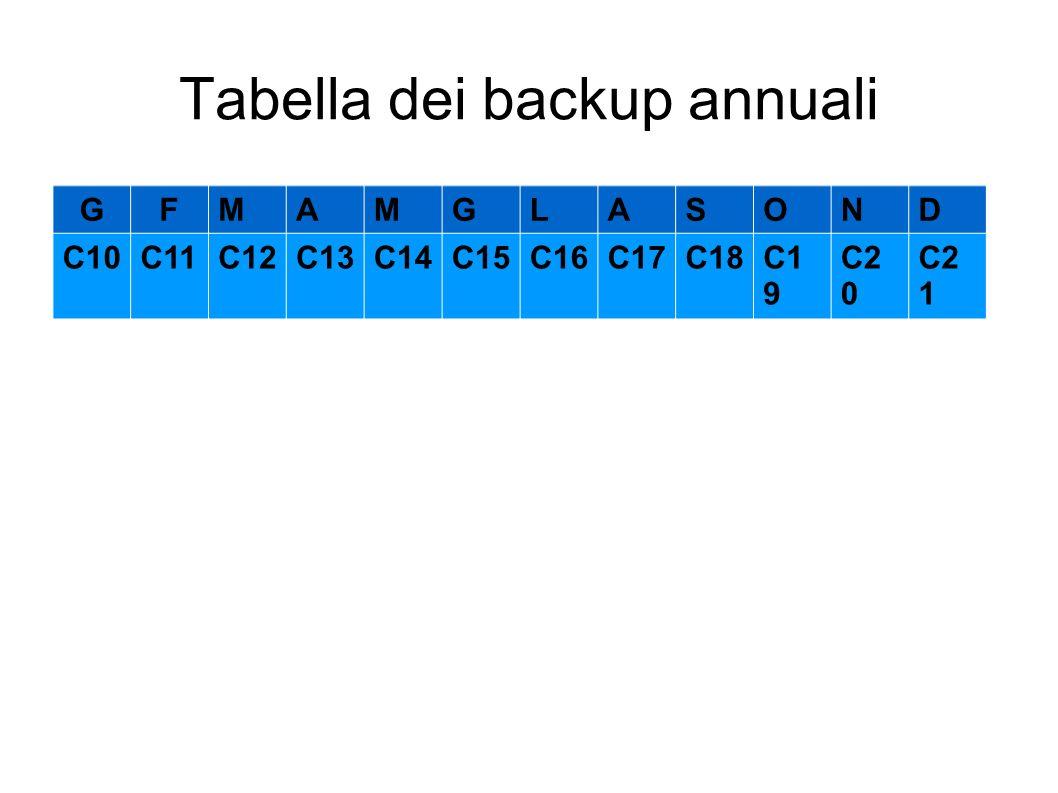 Tabella dei backup annuali