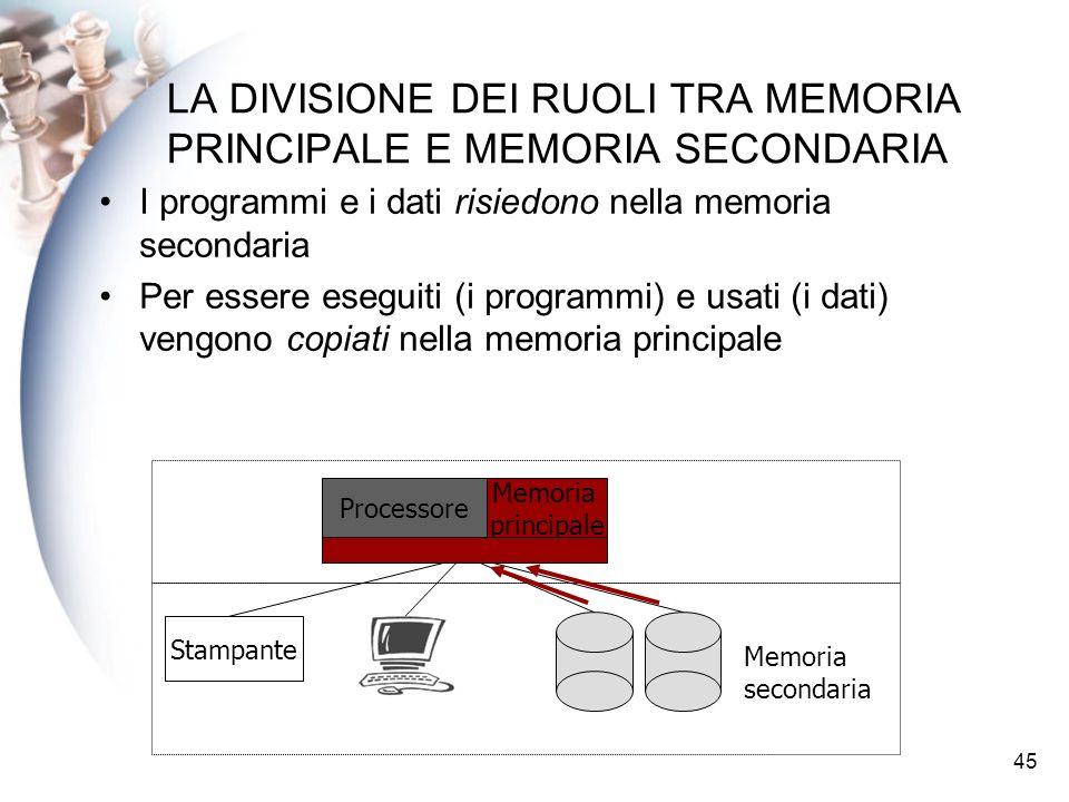 LA DIVISIONE DEI RUOLI TRA MEMORIA PRINCIPALE E MEMORIA SECONDARIA