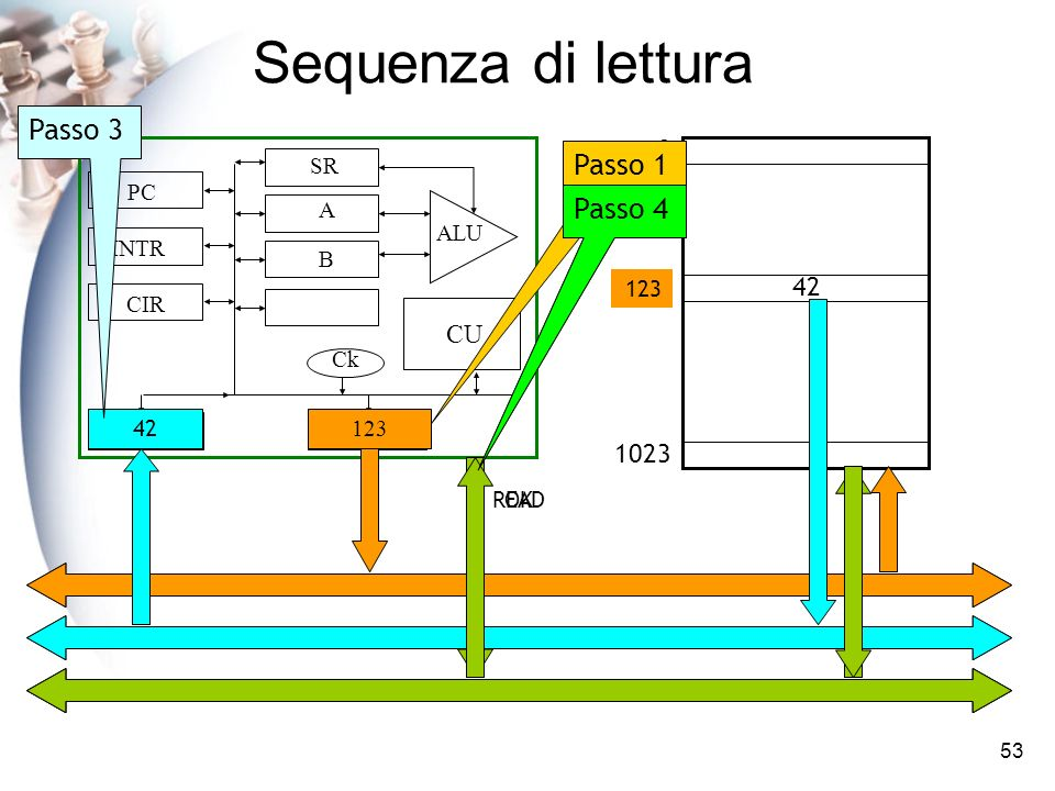 Sequenza di lettura Passo 3 Passo 1 Passo 4 Passo 2 1023 123 42 CU 42