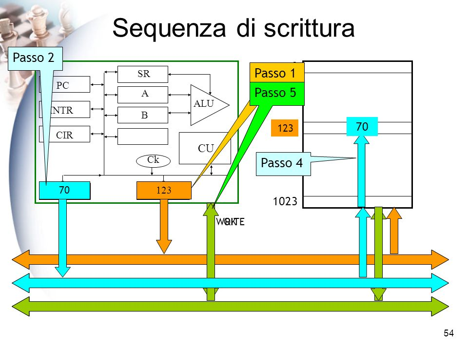 Sequenza di scrittura Passo 2 Passo 1 Passo 5 Passo 3 Passo 4 1023 123