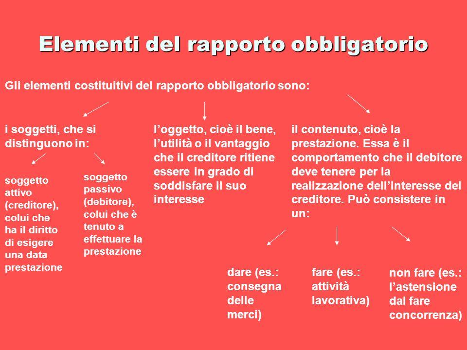 Elementi del rapporto obbligatorio