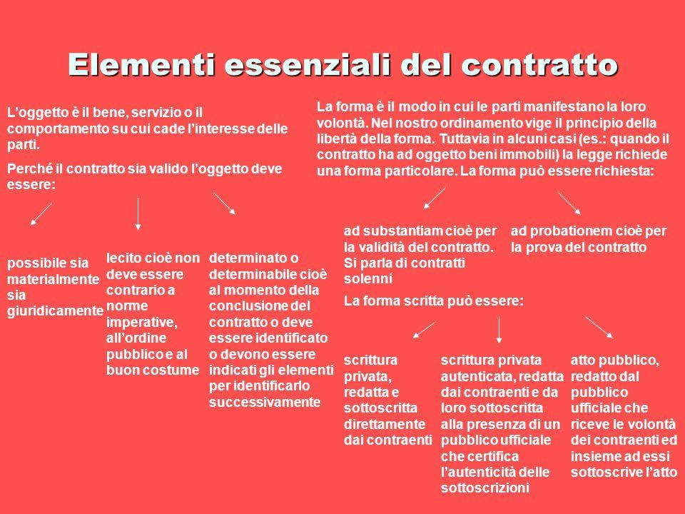 Elementi essenziali del contratto