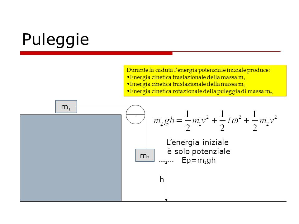Puleggie m1 L'energia iniziale è solo potenziale Ep=m2gh m2 h