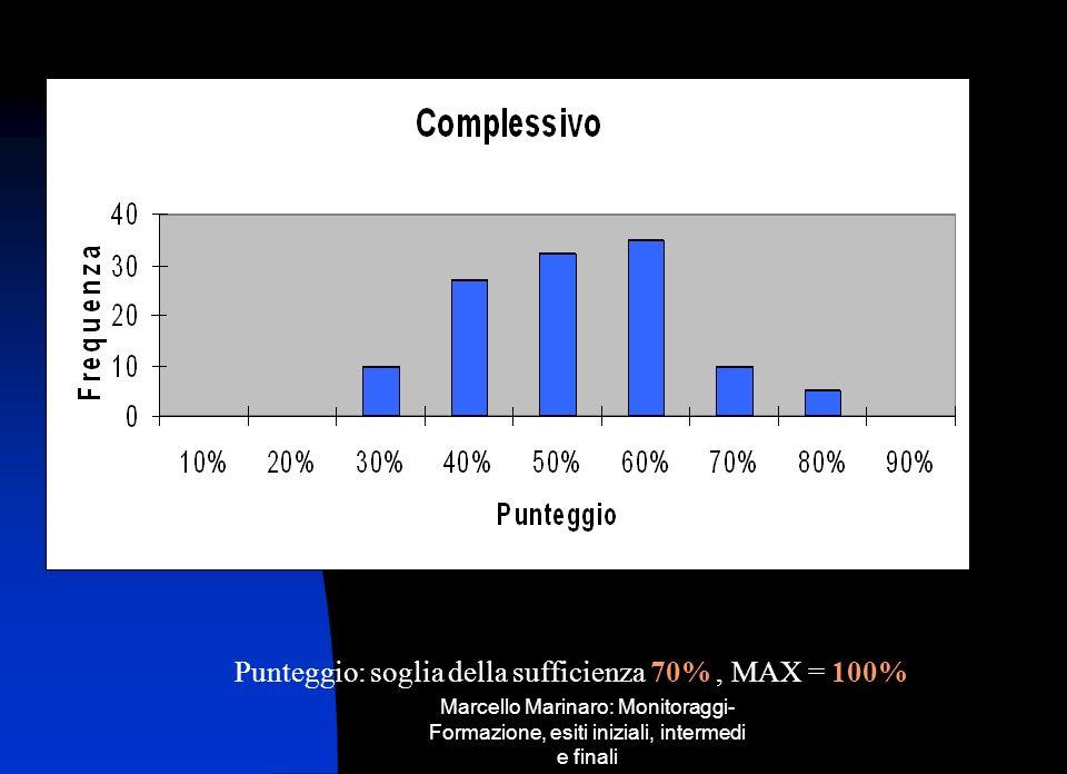 Punteggio: soglia della sufficienza 70% , MAX = 100%