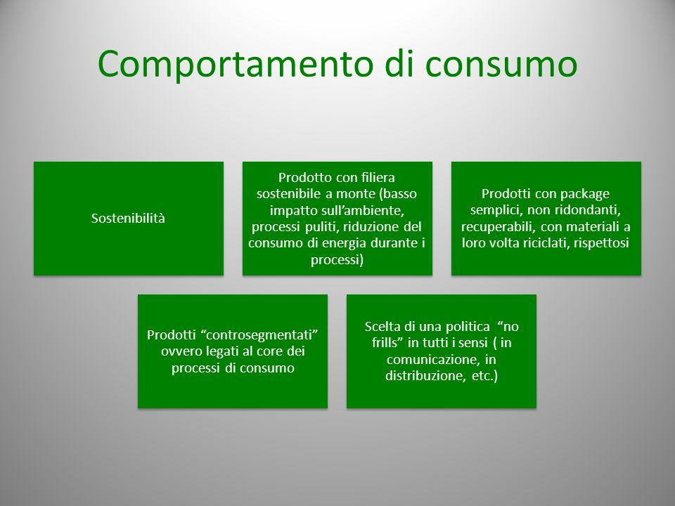 Comportamento di consumo