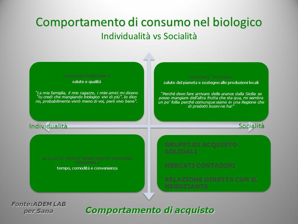Comportamento di consumo nel biologico Individualità vs Socialità