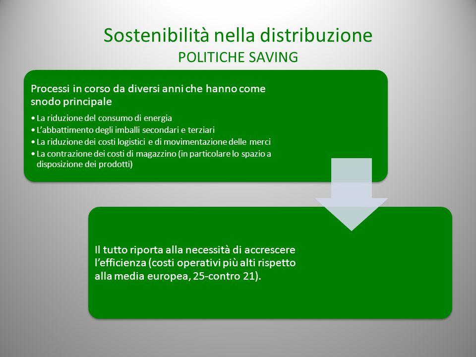 Sostenibilità nella distribuzione POLITICHE SAVING