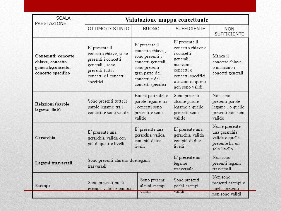 Valutazione mappa concettuale