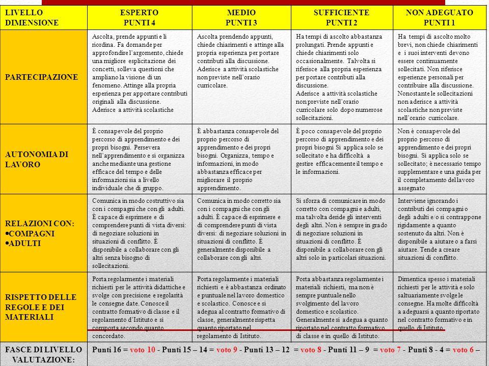 FASCE DI LIVELLO VALUTAZIONE: