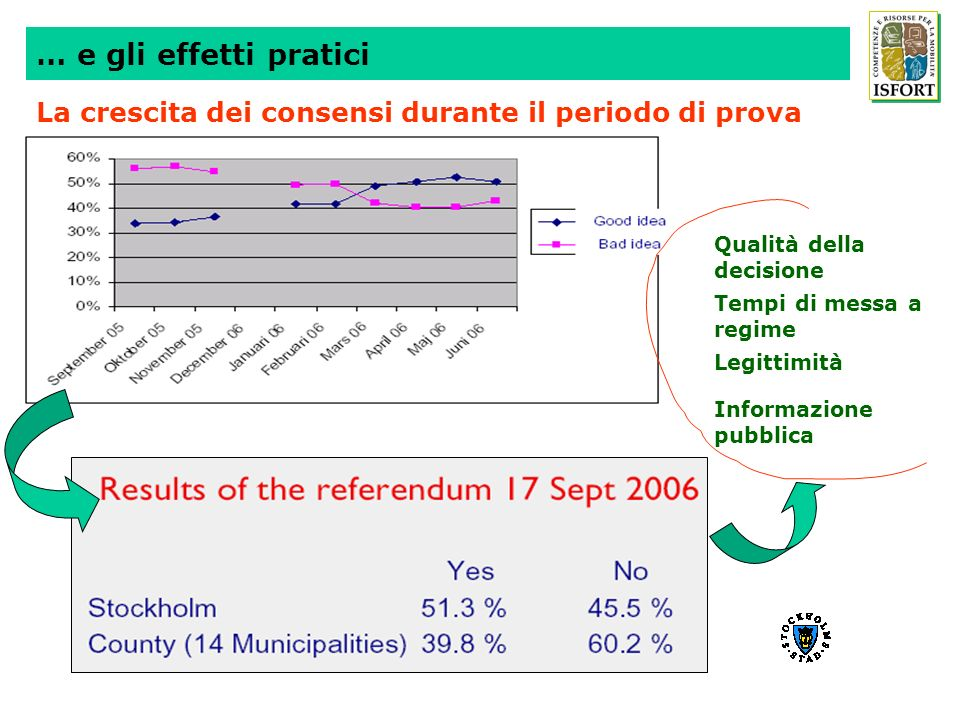 … e gli effetti pratici La crescita dei consensi durante il periodo di prova. Qualità della decisione.