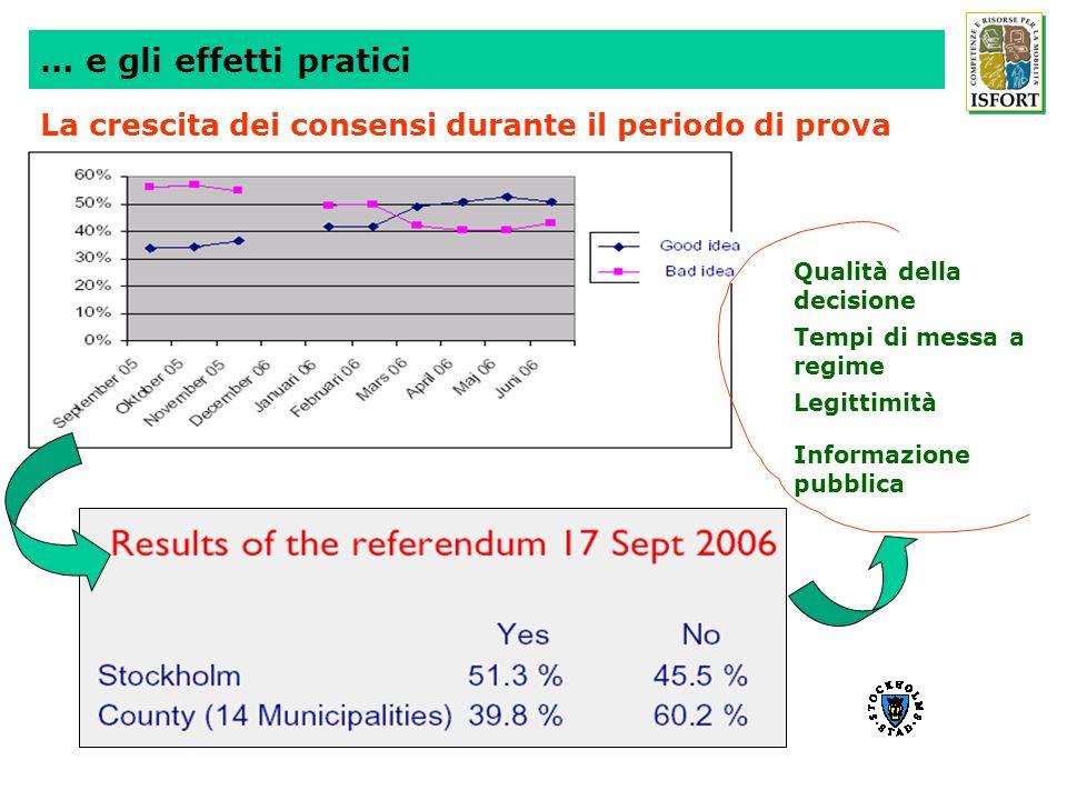 … e gli effetti praticiLa crescita dei consensi durante il periodo di prova. Qualità della decisione.