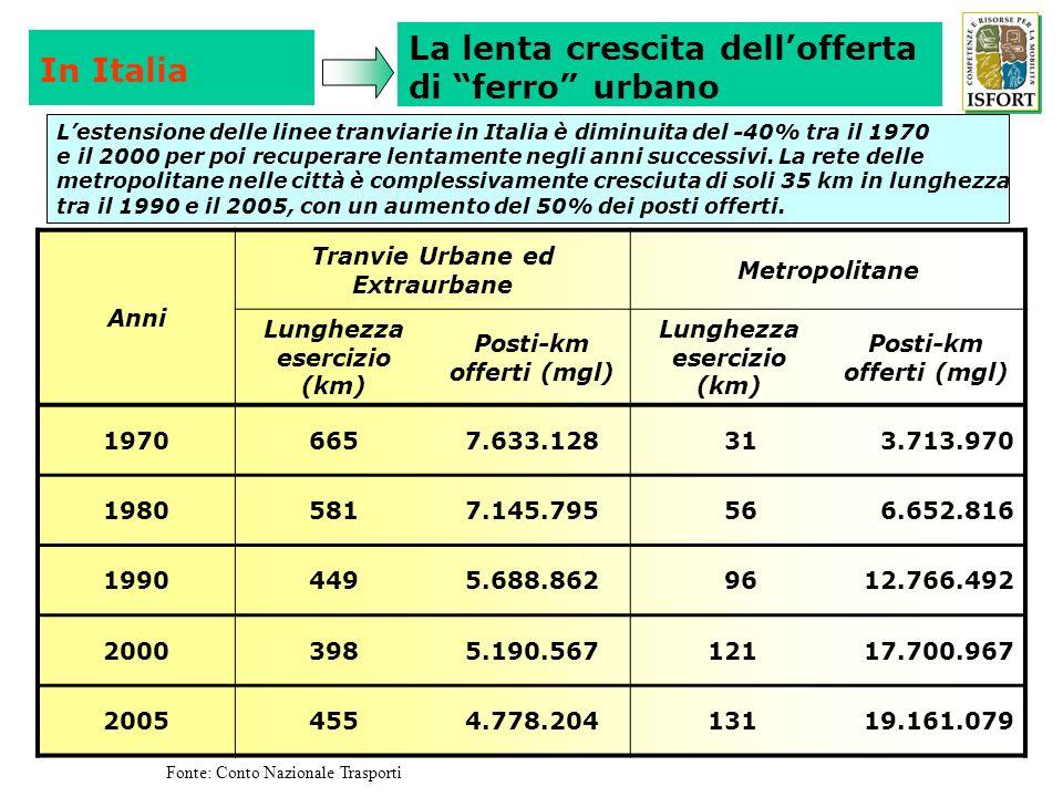 La lenta crescita dell'offerta di ferro urbano In Italia