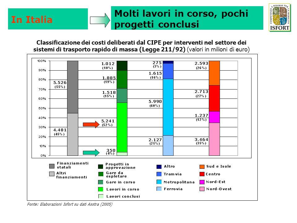 Molti lavori in corso, pochi progetti conclusi In Italia