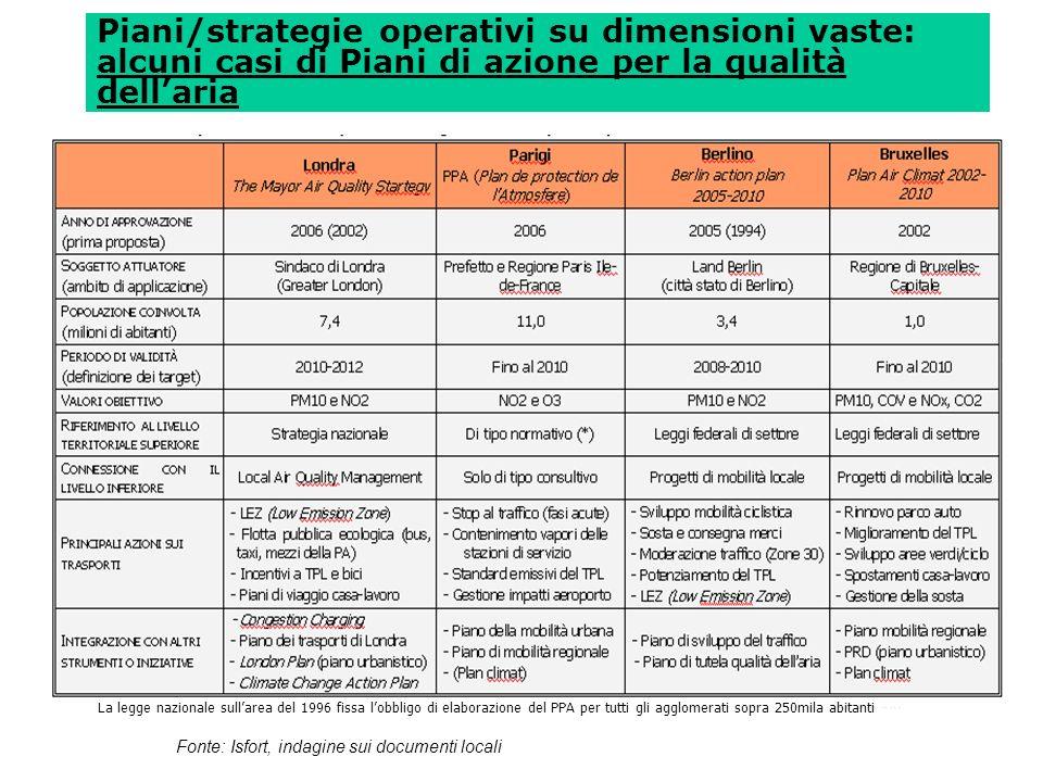 Piani/strategie operativi su dimensioni vaste: alcuni casi di Piani di azione per la qualità dell'aria