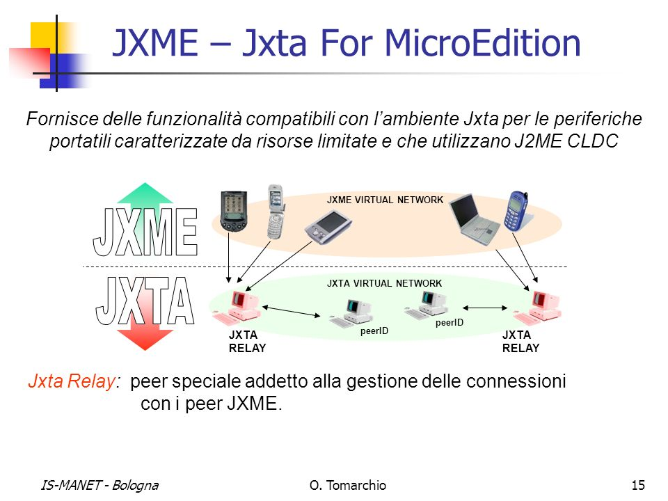 JXME – Jxta For MicroEdition