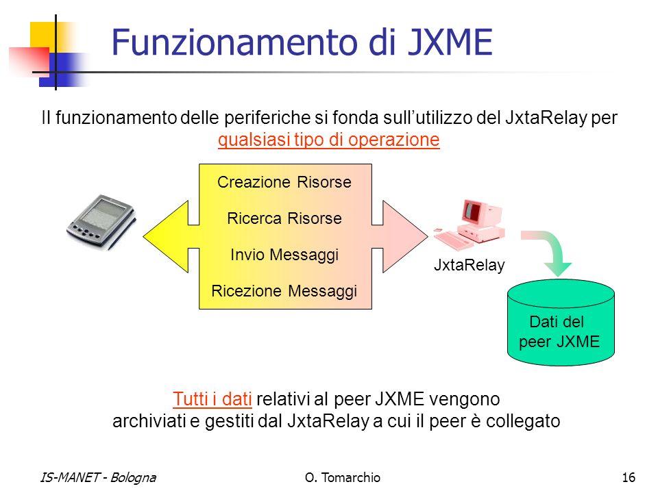 Funzionamento di JXME Il funzionamento delle periferiche si fonda sull'utilizzo del JxtaRelay per qualsiasi tipo di operazione.