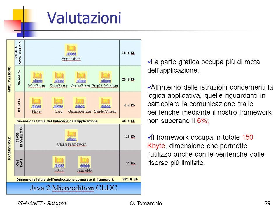 Valutazioni La parte grafica occupa più di metà dell'applicazione;