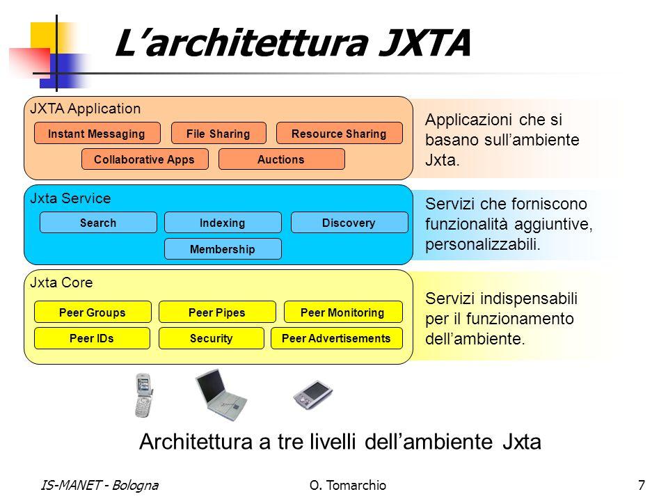 L'architettura JXTA Architettura a tre livelli dell'ambiente Jxta