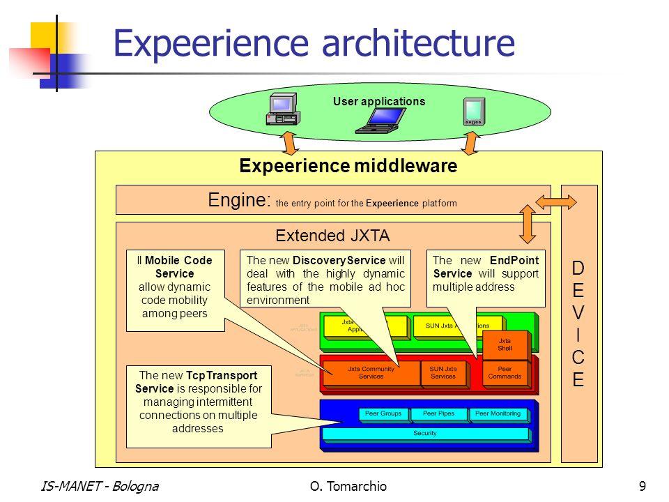 Expeerience architecture