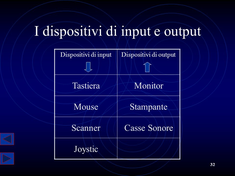 I dispositivi di input e output