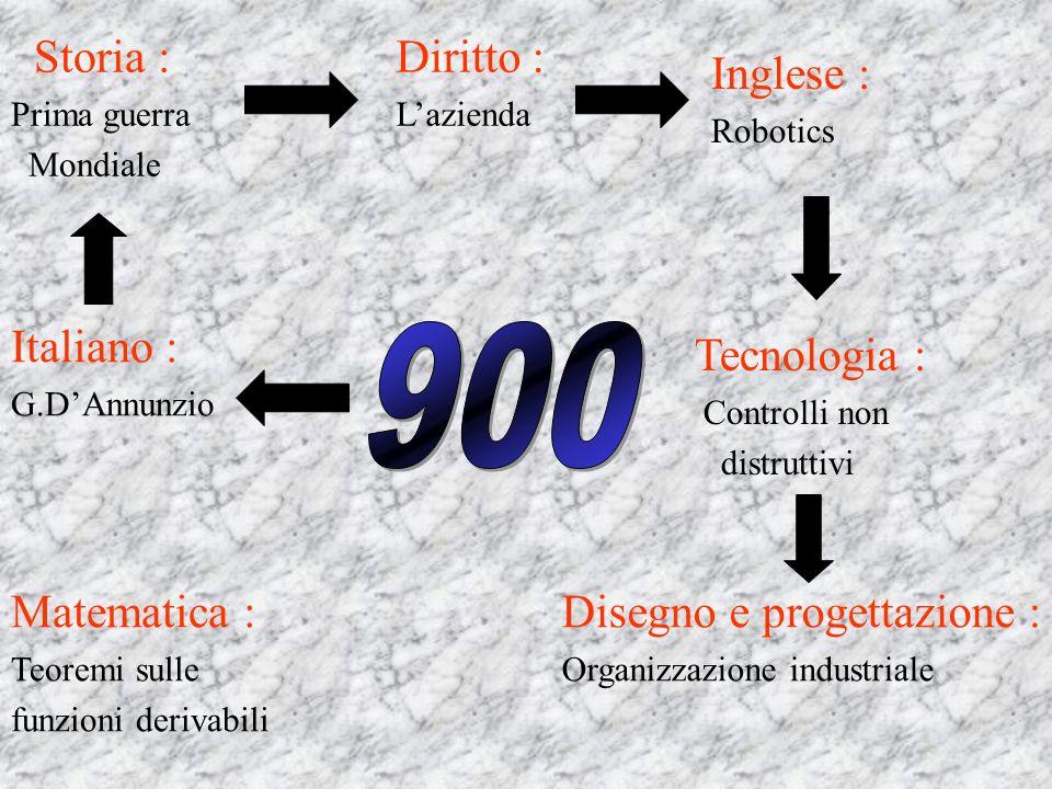 900 Storia : Diritto : Inglese : Italiano : Tecnologia : Matematica :