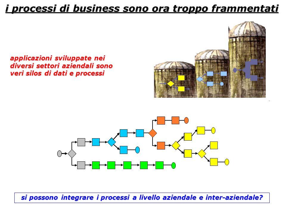 si possono integrare i processi a livello aziendale e inter-aziendale