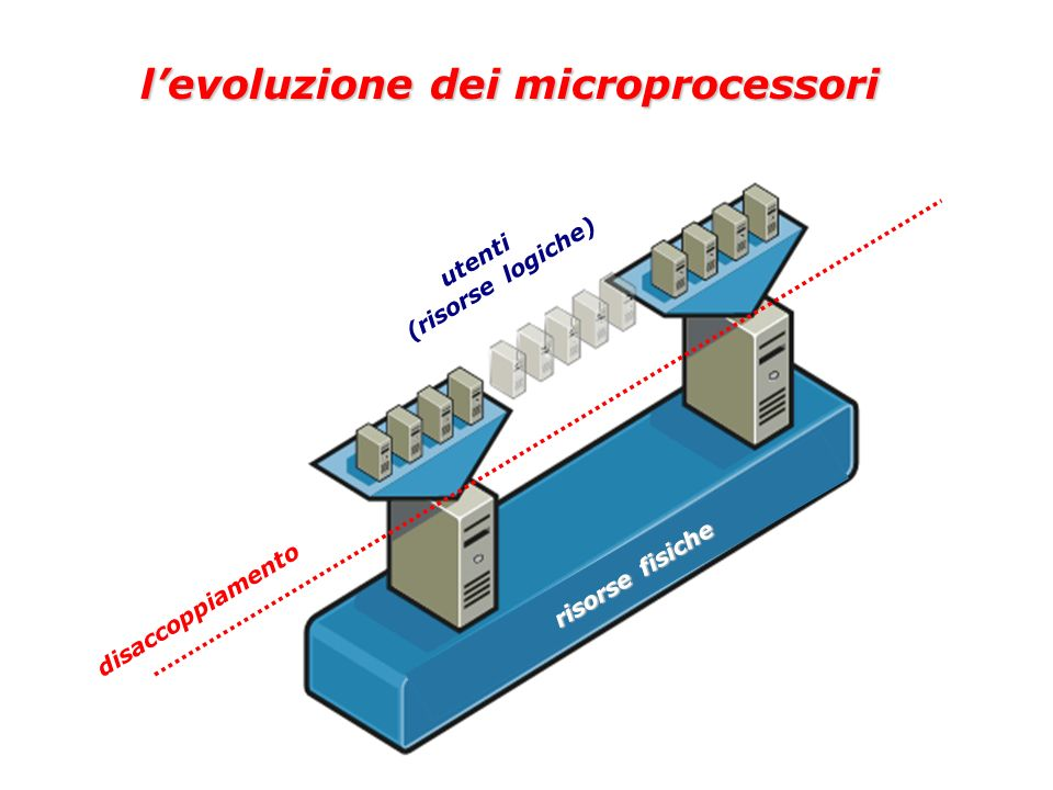 l'evoluzione dei microprocessori