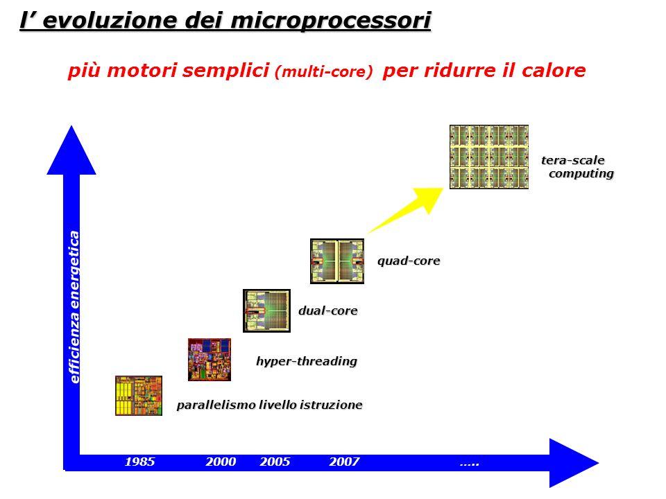 l' evoluzione dei microprocessori