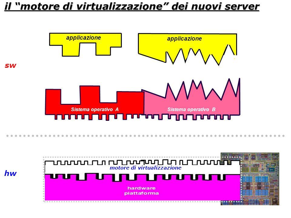il motore di virtualizzazione dei nuovi server