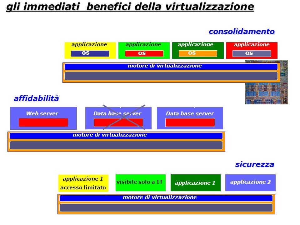 gli immediati benefici della virtualizzazione
