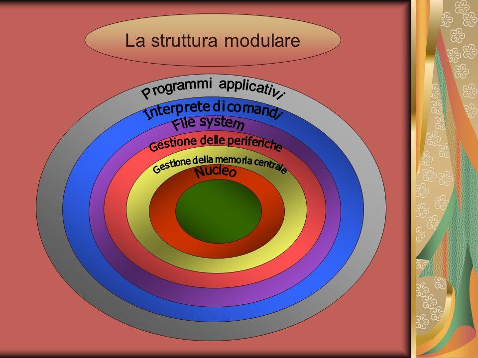 La struttura modulare Programmi applicativi File system Nucleo