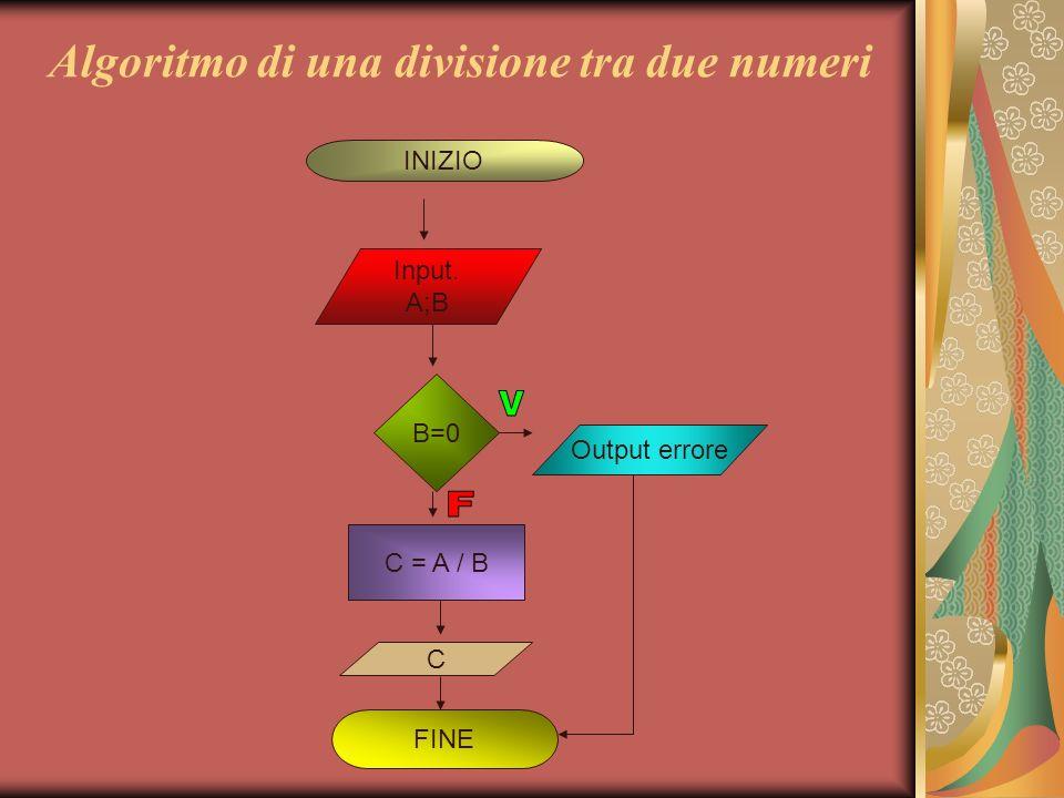 Algoritmo di una divisione tra due numeri