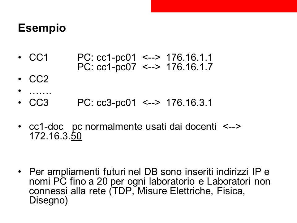 Esempio CC1 PC: cc1-pc01 <--> 176.16.1.1 PC: cc1-pc07 <--> 176.16.1.7. CC2. ……. CC3 PC: cc3-pc01 <--> 176.16.3.1.