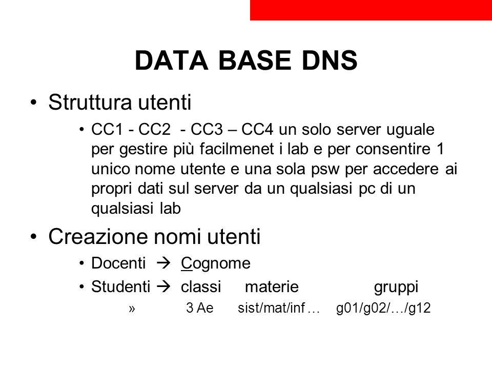 DATA BASE DNS Struttura utenti Creazione nomi utenti
