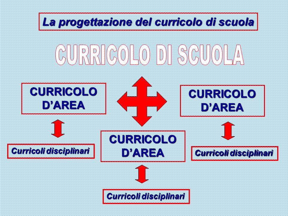 La progettazione del curricolo di scuola