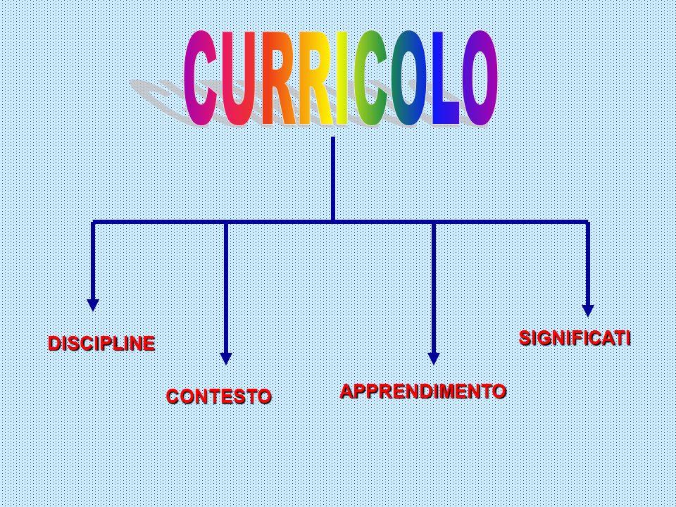 CURRICOLO SIGNIFICATI DISCIPLINE APPRENDIMENTO CONTESTO