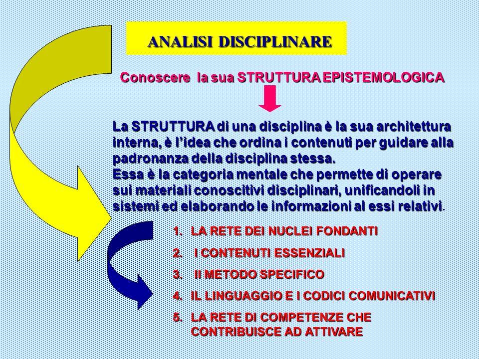 ANALISI DISCIPLINARE Conoscere la sua STRUTTURA EPISTEMOLOGICA