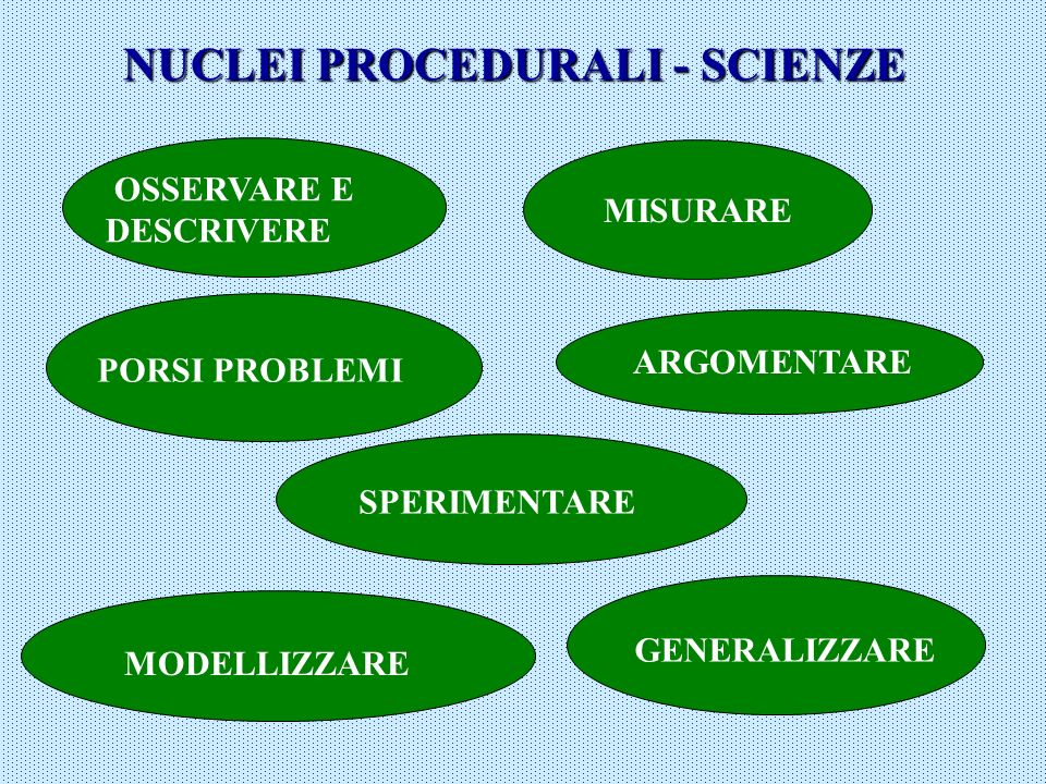 NUCLEI PROCEDURALI - SCIENZE