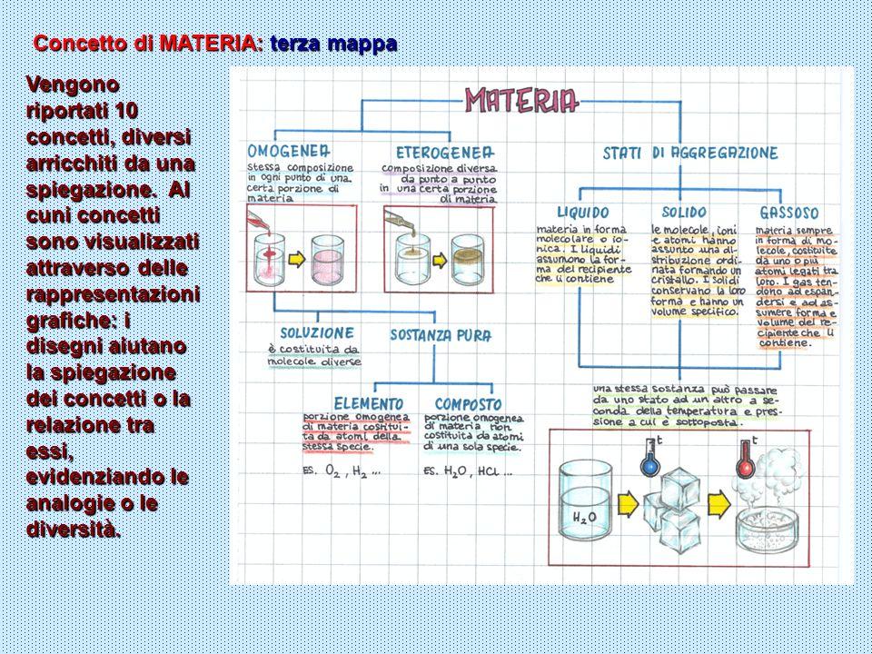 Concetto di MATERIA: terza mappa
