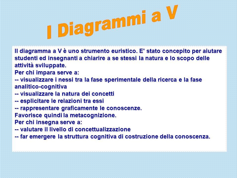 I Diagrammi a V