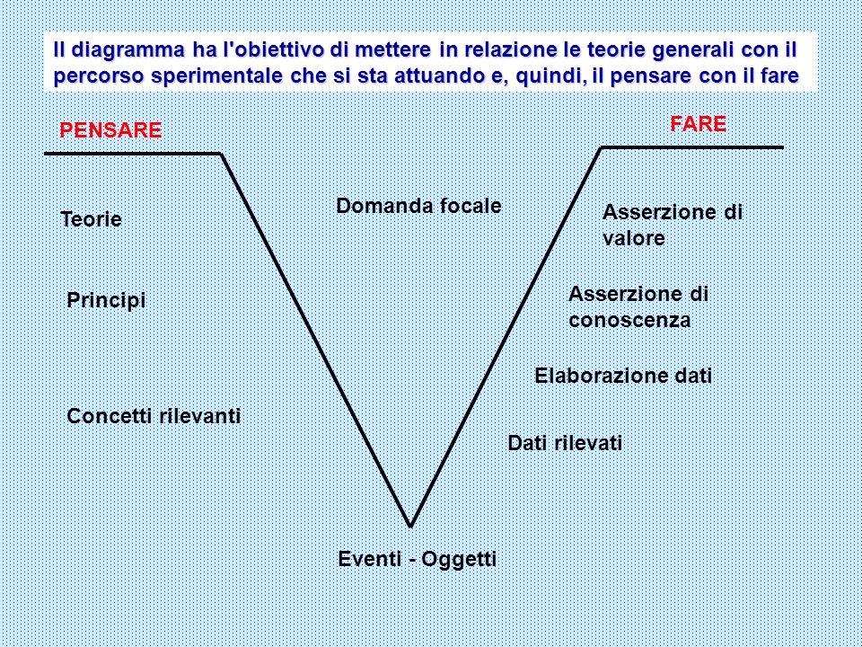 Il diagramma ha l obiettivo di mettere in relazione le teorie generali con il percorso sperimentale che si sta attuando e, quindi, il pensare con il fare
